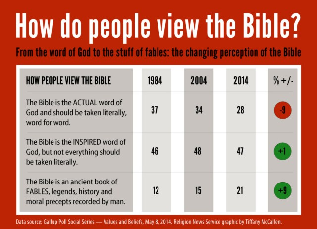 how do people view the bible